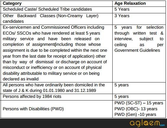 Indian Bank PO 2017 Recruitment Notification, Vacancy