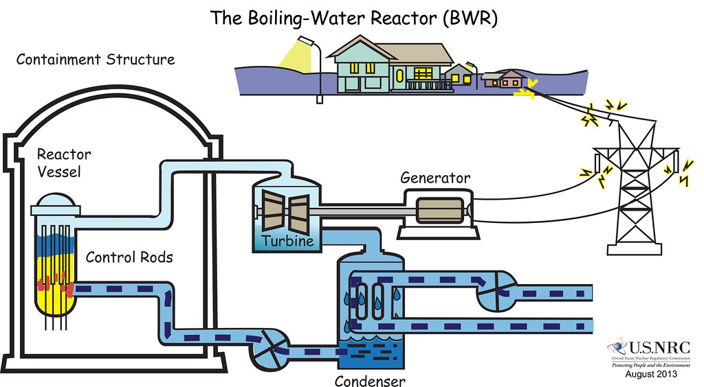 Typical Boiling Water Reactor A Graphic Illustrating The