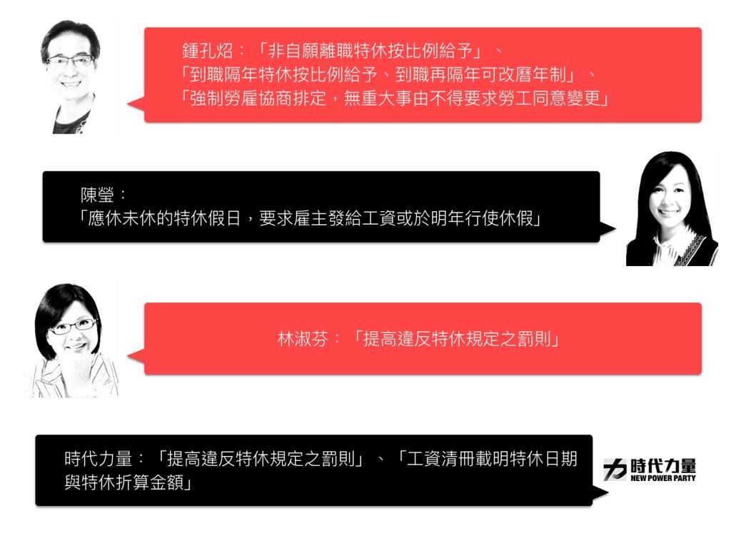 比較主要的幾套特休制度版本(《勞基法》第三十八條),包含鍾孔炤、陳瑩、林淑芬和時代力量黨團版。(製圖:張宗坤)