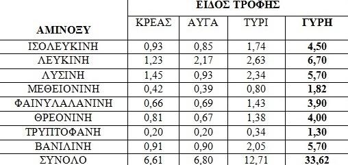 Σύγκριση  ποσότητας αμινοξέων γύρης με άλλων προϊόντων (mg/100gr τροφής)