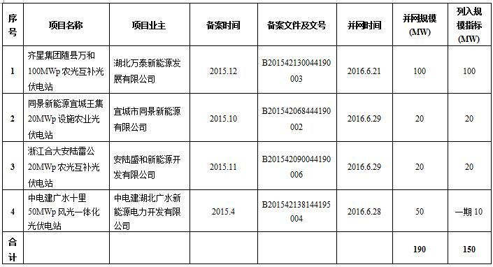 Hubei Province included in the 2014 and 2015 the size indicator PV (table)
