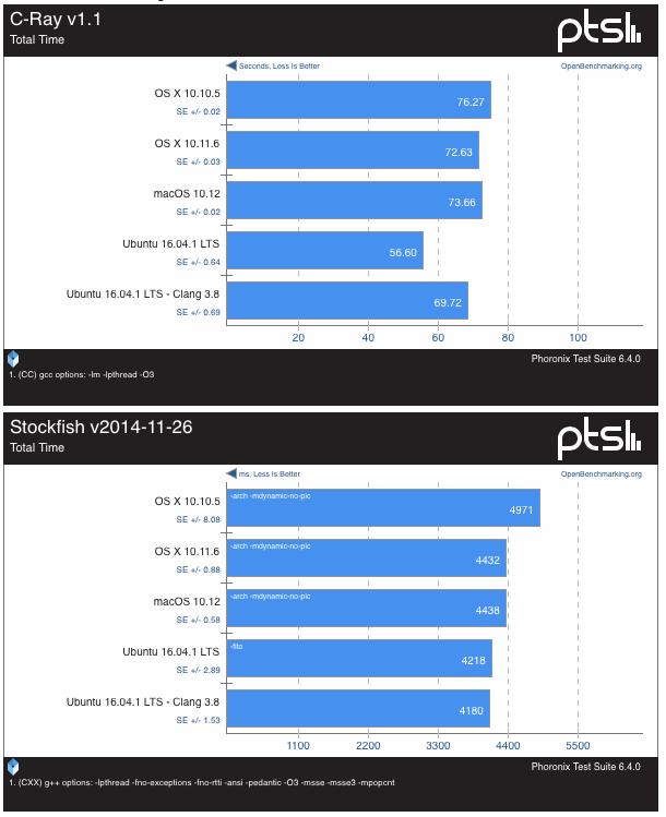 macOS-Sierra-vs-Ubuntu-16-0438-24