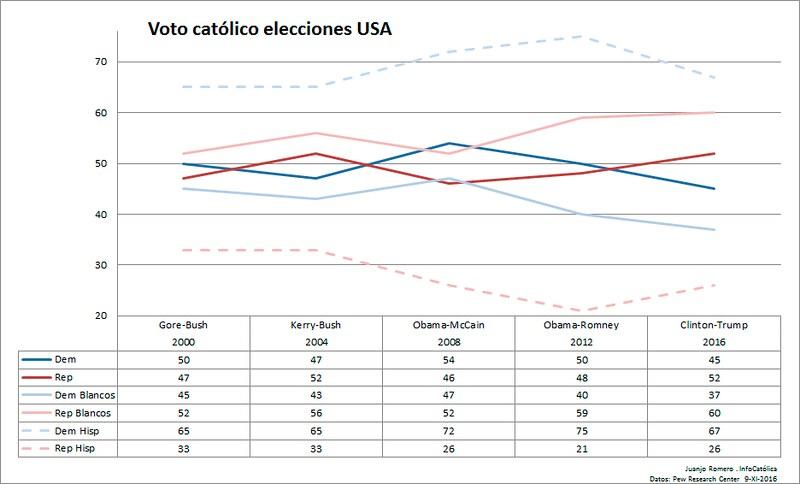 Voto católico en las elecciones USA - Trump Clinton