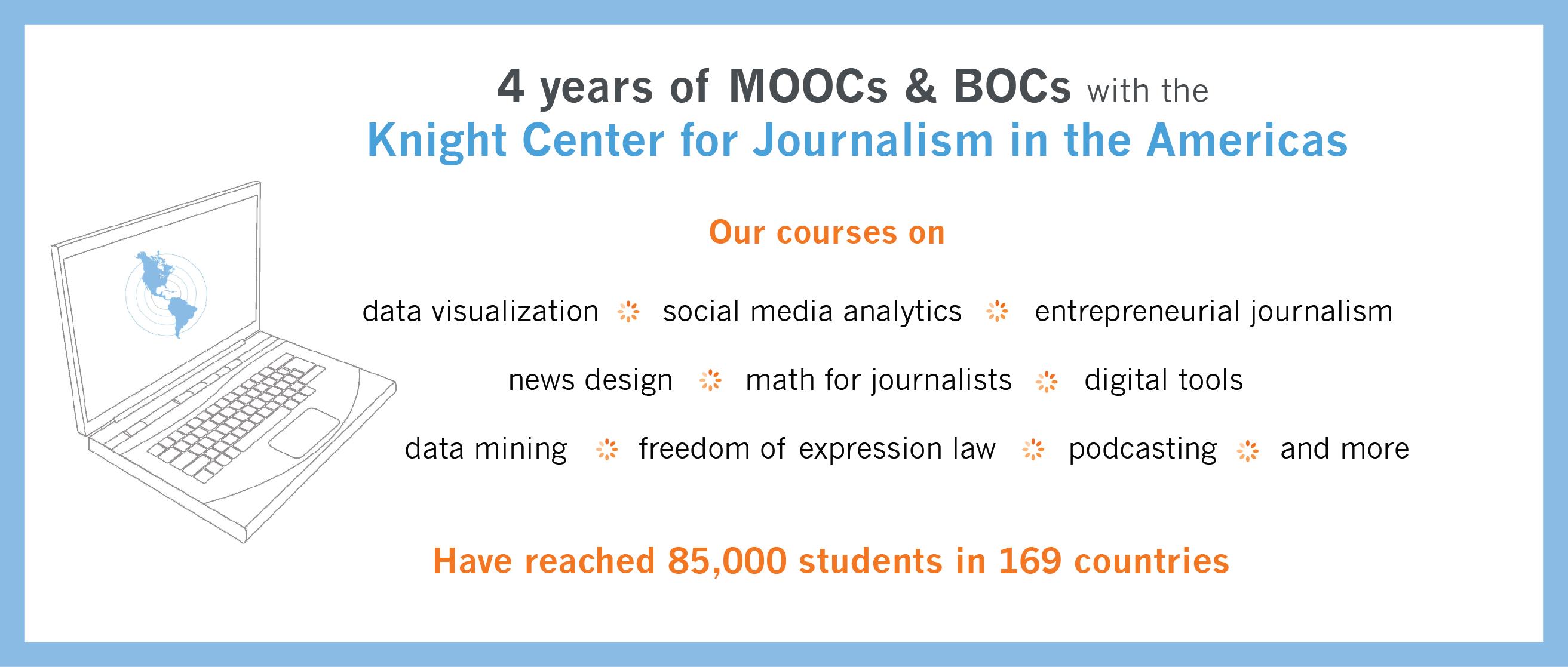 4 Years of Mooc