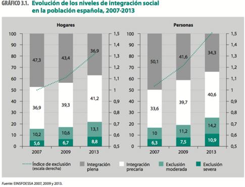 15f14 Evolución niveles de integración social en la población española 2007 2013