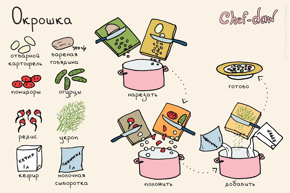 Рецепты для май батл