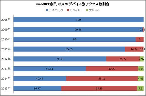 webDICEグラフ