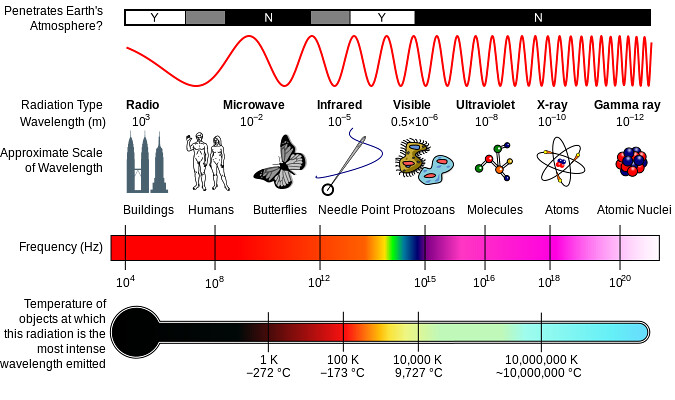 electromagnetic spectrum attributes