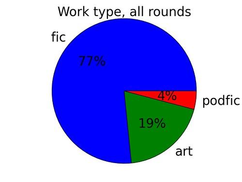 worktype_piechart_allrounds