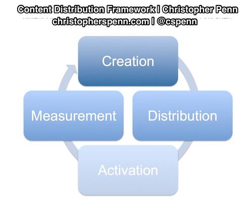 content_distribution_framework.jpg