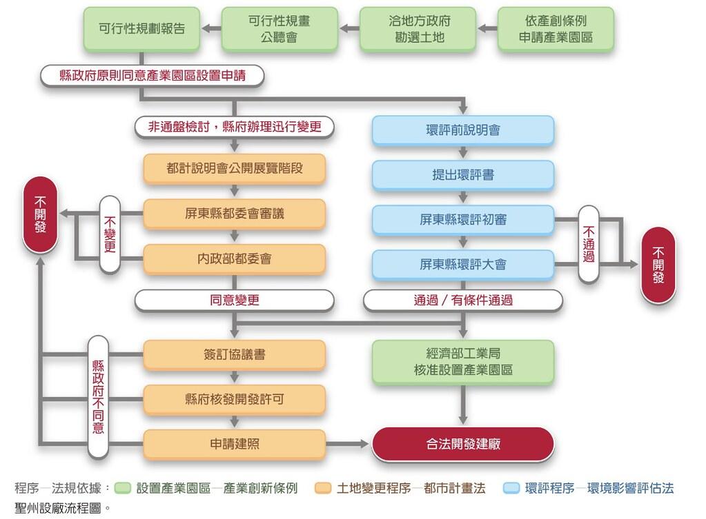 聖洲設廠流程圖。圖片來源:地球公民通訊