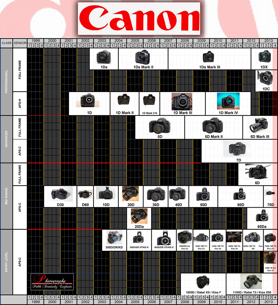 Canon Roadmap Timeline Rumors Future Launching Updat