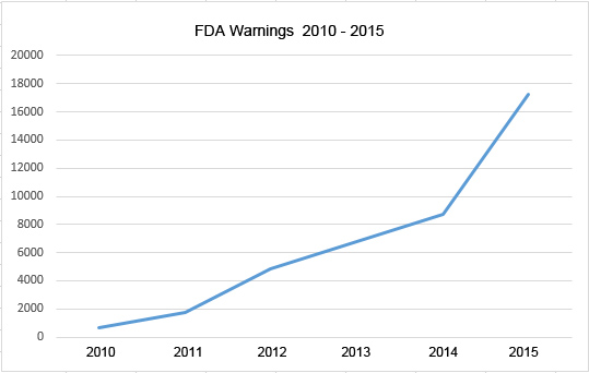 FDA warnings 2010-2015