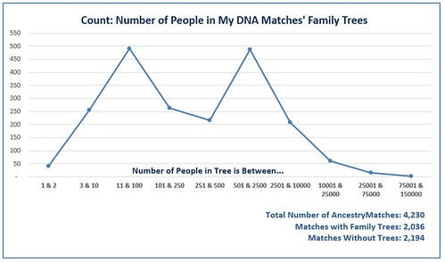 Number of People in My Matches' Trees