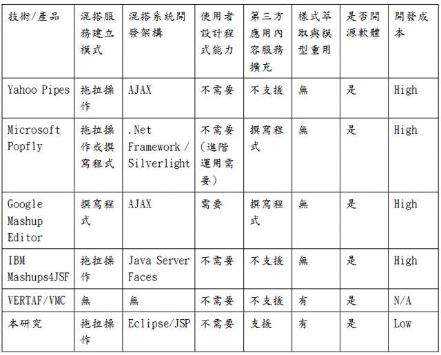 表一 上述之國內外相關研究其特色,與本計劃預計執行之工作項目比較