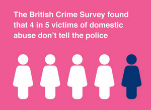 The British Crime Survey found that 4 in 5 victims of domestic abuse don't tell the police