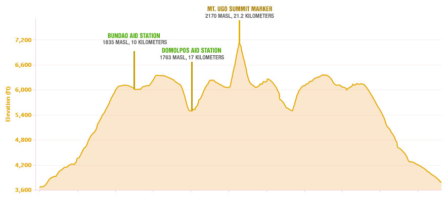 Elevation Profile of Mount Ugo Marathon