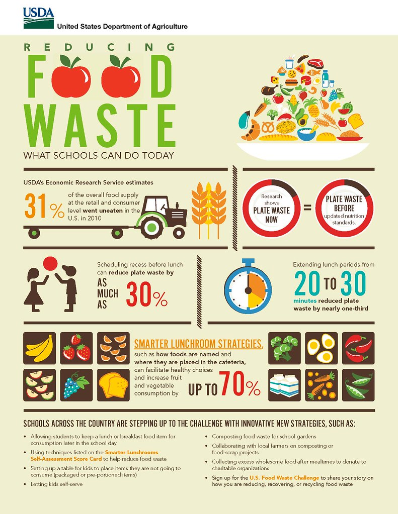 Reducing Food Waste Infographic Our Nation S Schools