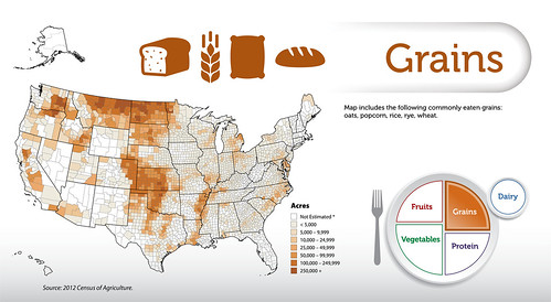 The Grains map