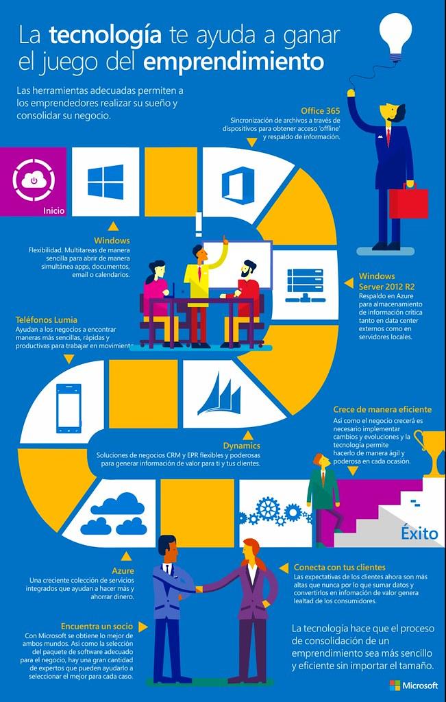 tecnologia-emprendimiento-infografia