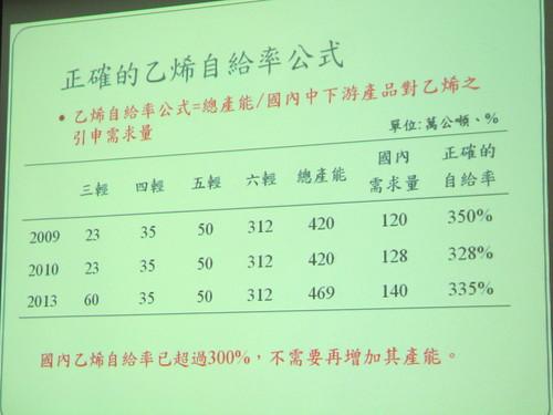 陳吉仲駁斥經濟部「乙烯自給率」不足的說法,解釋是因將全球總需求納入計算