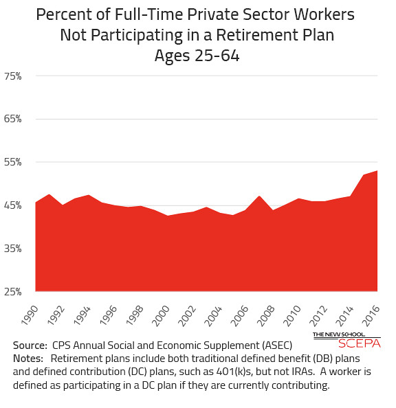 Older Workers without a Pension