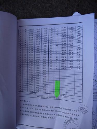 王奕凱指出,計畫書件上明確寫說此區域平均坡度達32.09%,營建署卻蓋章通過,令人不解。