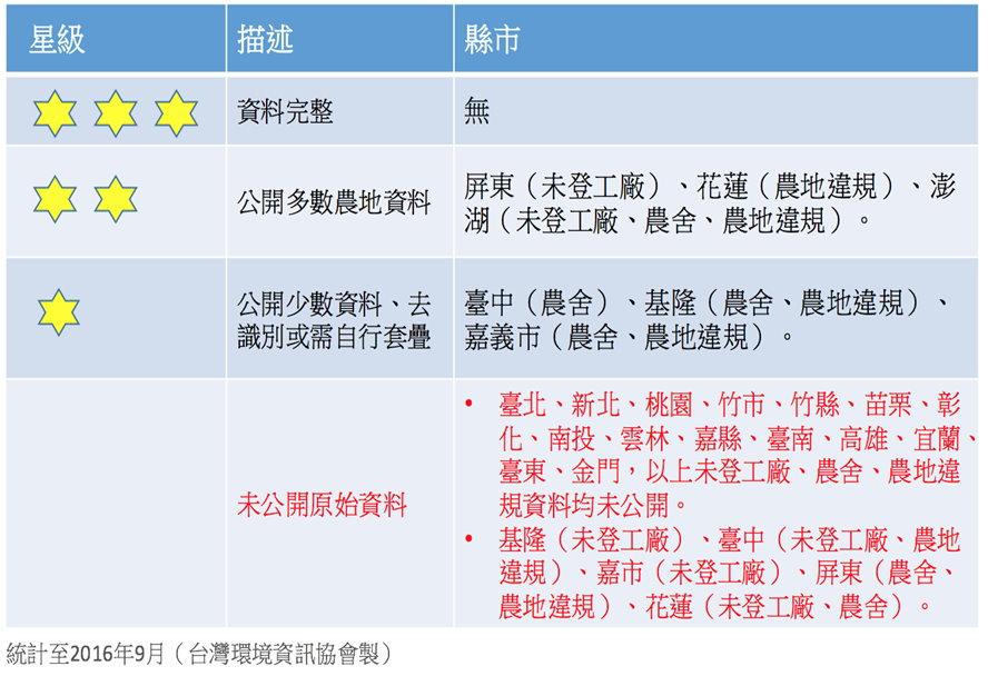 各縣市農地工廠、非法農舍、農地違規資料公開情形  資料來源:台灣環境資訊協會