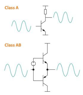 Class A/AB