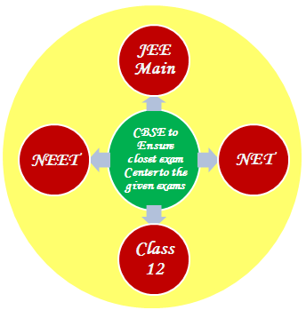 cbse to allocate closest exam centre for jee main neet net and board exam