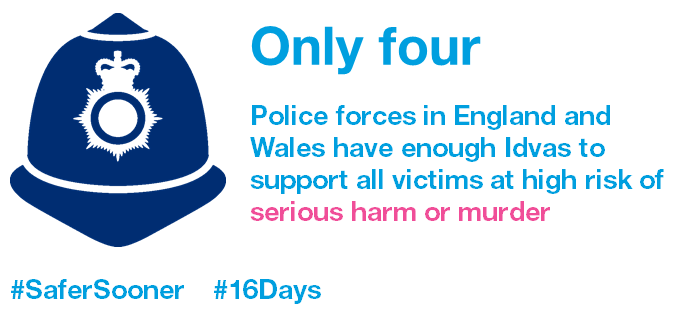 Only 4 police forces in England and Wales have enough Idvas to support all victims at high risk of serious harm or murder
