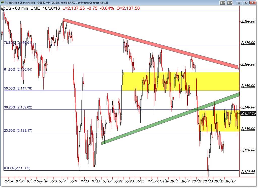 Fibonacci levels forex trading