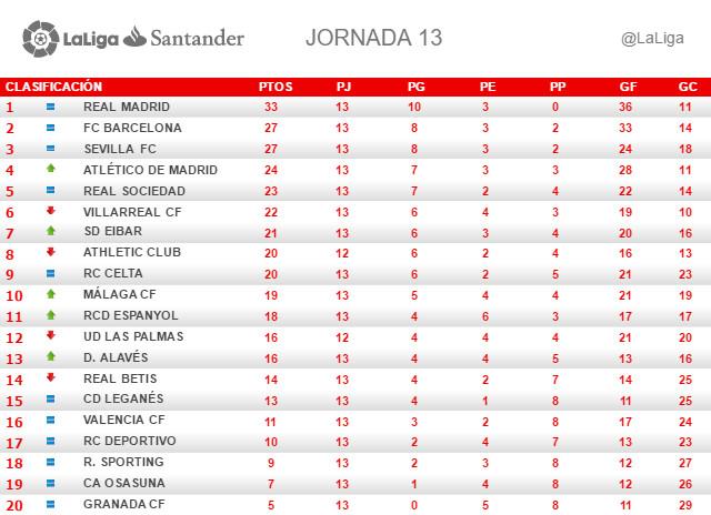 La Liga (Jornada 13): Clasificación