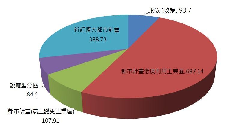 20161114 台中區域計畫第六次