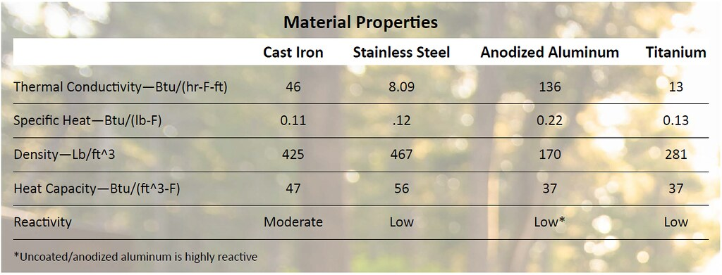 Camping cookware material comparison
