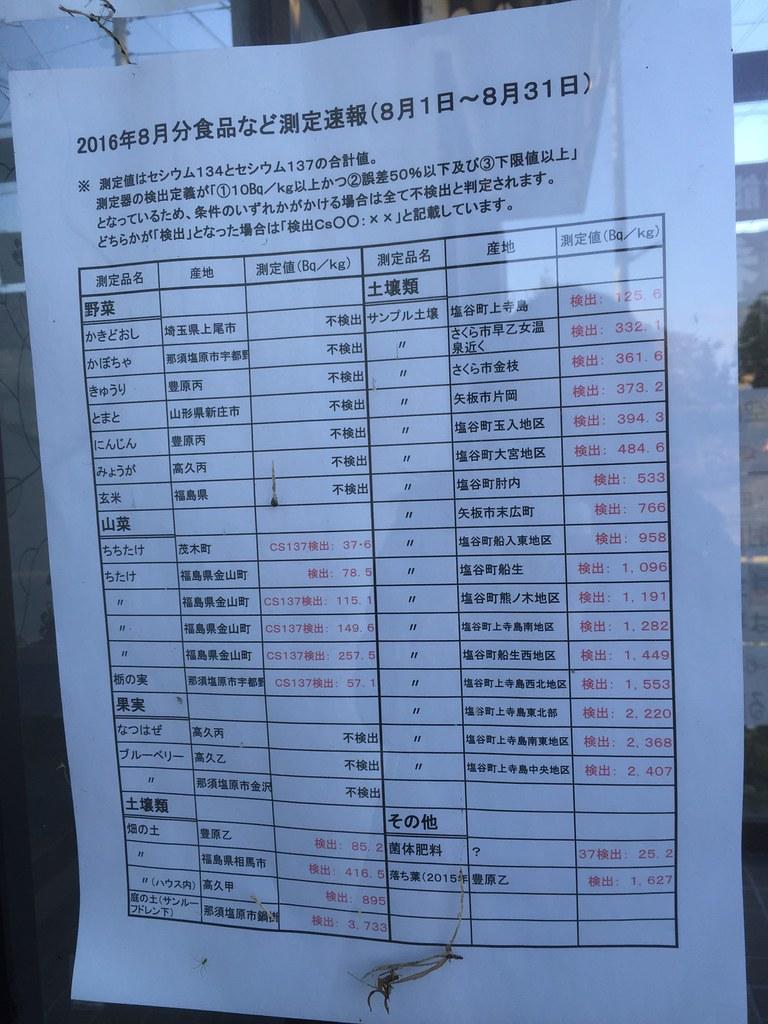「那須希望之砦」揭露過不少令人側目的數據,像是超過日本中央政府標準4倍以上的栃木縣產山菜樣本(2016年4月)、超標2倍以上的福島縣產多汁乳菇樣本(2016年8月、見下圖紅色超標部份、劉黎兒攝)