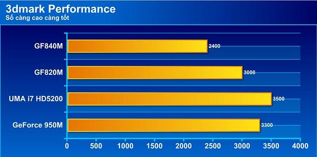 Đánh giá hiệu năng trên dòng laptop K501L - 77144