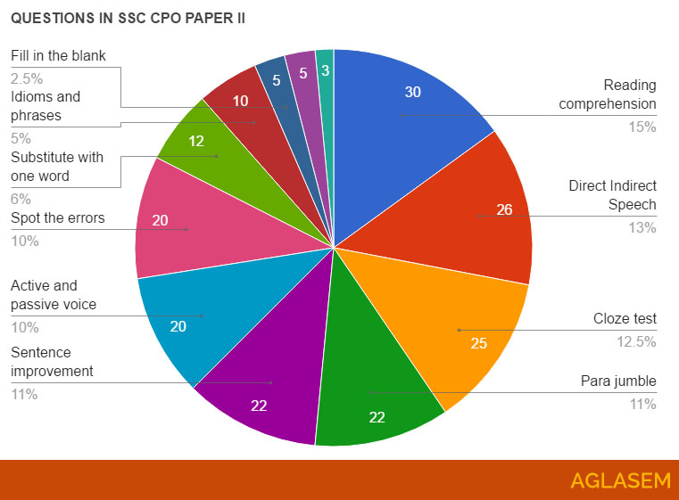 SSC CPO Analysis and Expected Cut Off 2018