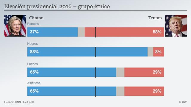 Voto por grupo étnico