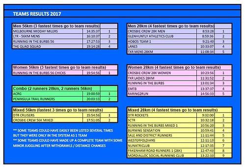 2017 Tem Results