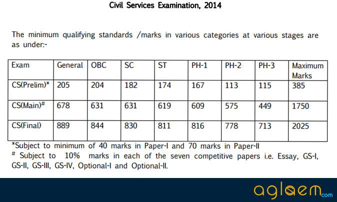 UPSC IAS Civil Services (Prelims) Results 2016 - Check Here