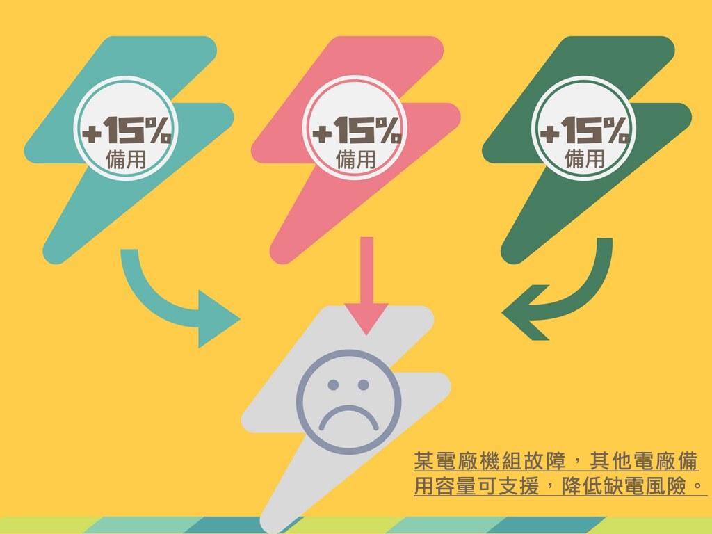 每個發電廠都要多準備15% 的備用容量,以降低緊急缺電風險 製圖:詹嘉紋