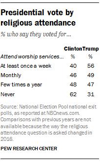 Voto por práctica religiosa