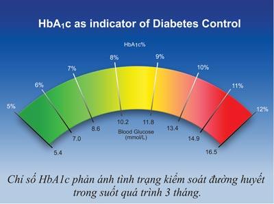 HbA1c - chỉ số quan trọng đánh giá hiệu quả kiểm soát đường huyết