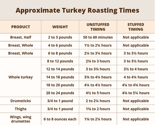 Approximate Turkey Roasting Times