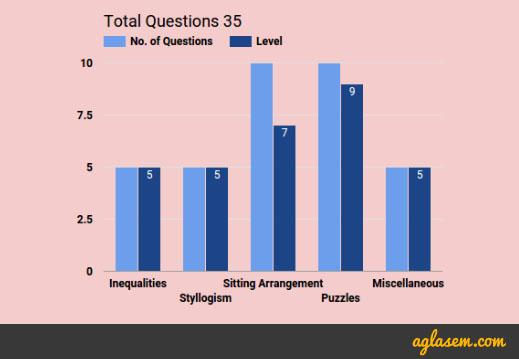IBPS PO Prelims 2016: Exam Analysis – 22nd October