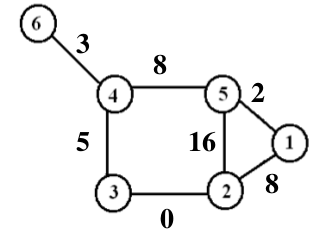 A simple weighted graph