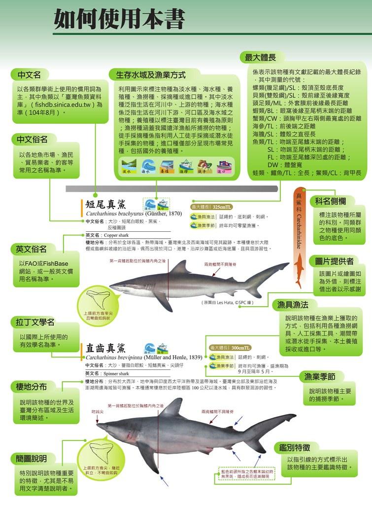本書使用方法。圖片來源:臺灣常見經濟性水產動植物圖鑑