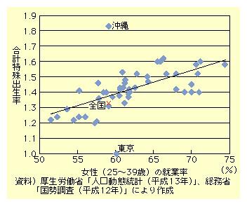 図表I-3-2-12 女性(25~39歳)の就業率と合計特殊出生率の関係(都道府県別)