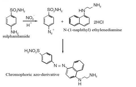 nitric oxide radical scavenging activity of The ic50 values for scavenging of free radicals like for hydroxyl, superoxide,  nitric oxide, hydrogen peroxide, singlet oxygen and hypochlorous acid by mb, ab ,.